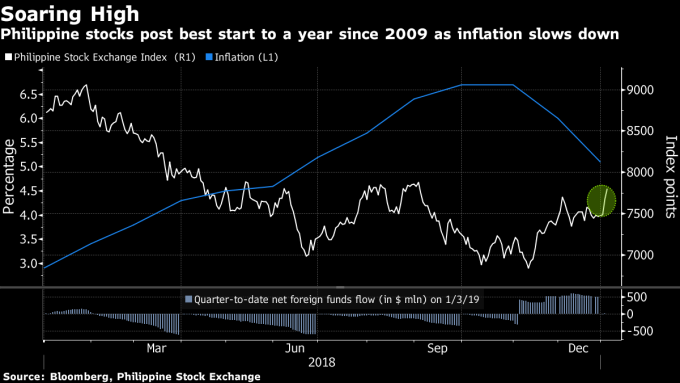 菲律賓股市隨通膨下滑上揚(圖表取自彭博)