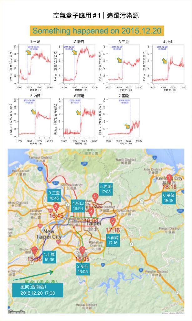 觀察PM2.5濃度突然飆高的時間、比對各測站 GPS 座標,藉以找出空污從哪發生 資料來源|陳伶志提供   圖說改編|林婷嫻、張語辰