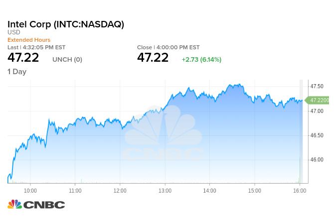 英特爾週五股價走勢