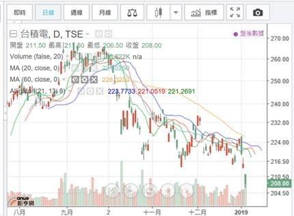 (圖五:台股台積電股價也大幅修正,鉅亨網)