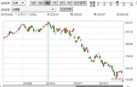 (圖一:蘋果股價日K線圖,鉅亨網)