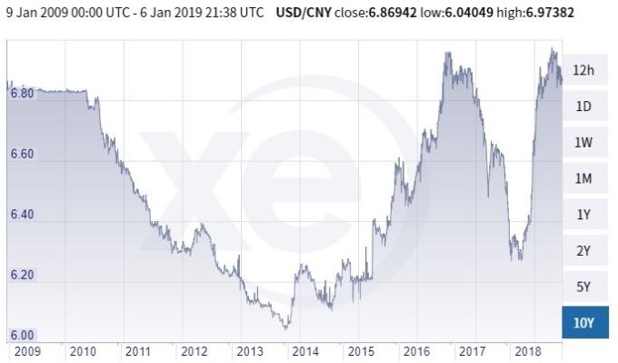 美元兌人民幣價格趨勢圖 / 圖:xe