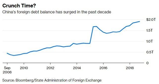 中國債務趨勢圖 / 圖:彭博