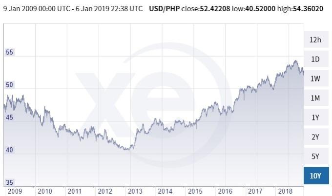 美元兌菲律賓披索價格趨勢圖 / 圖:xe