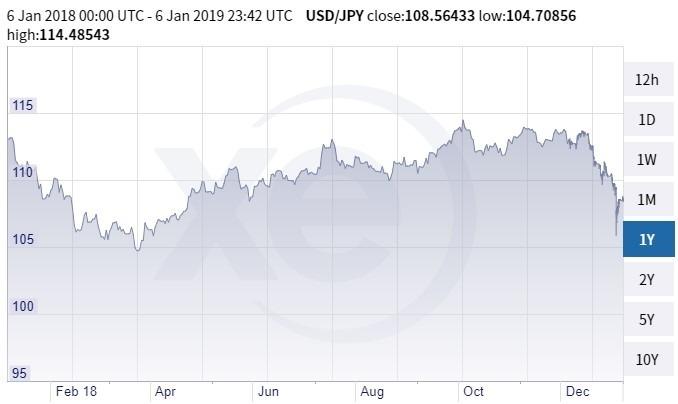 美元兌日圓價格趨勢圖 / 圖:xe