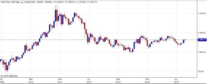 黃金價格趨勢圖 / 圖:goldprice