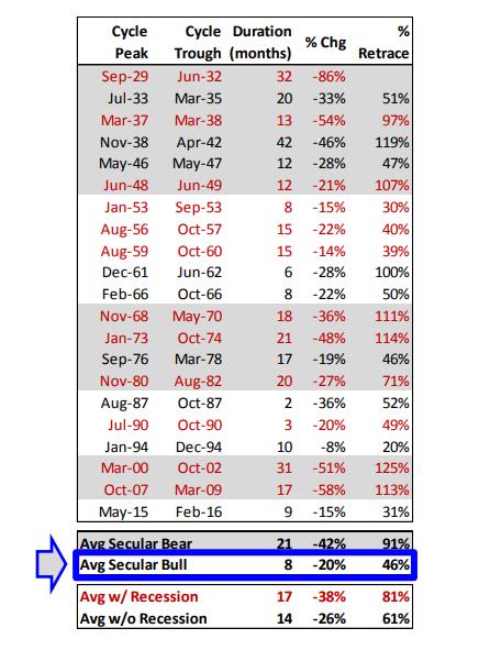(圖表取自Market Watch)