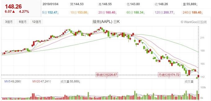 圖:玩股網。蘋果股價走勢圖。