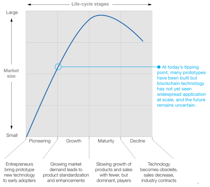 區塊鏈生命週期階段按市場規模劃分(圖:麥肯錫)