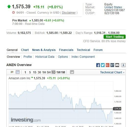 亞馬遜盤前股價上漲。(圖:翻攝自Investing.com)