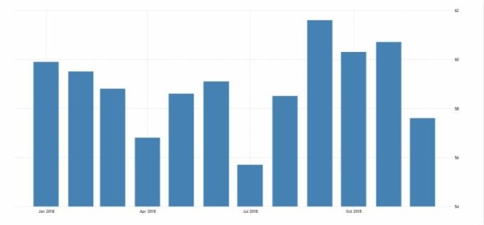 美國 ISM 非製造業 PMI 指數趨勢圖。(圖:tradingeconomics.com)