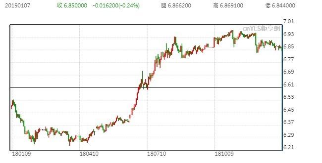 圖: 鉅亨網。人民幣匯率走勢圖。