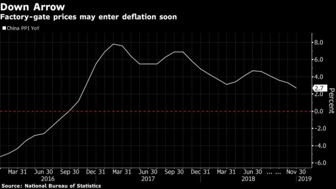 中國 PPI 指數快速下滑,逼進負值。(來源:Bloomberg)