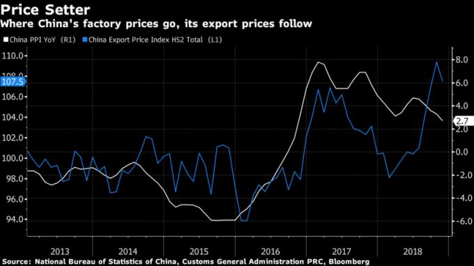 中國 PPI 指數 (白線) 下滑,將連動出口價格下滑。(來源:Bloomberg)