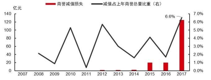 圖:中信證券。中國創業板近十年商譽減損損失。