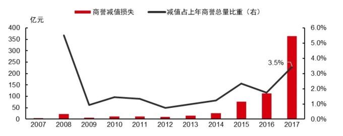 圖:中信證券。中國A股近十年商譽減損損失。