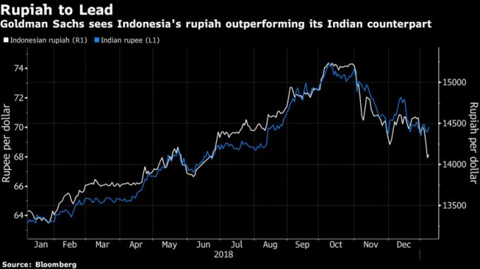 高盛看好印尼盾(/白線)的漲幅更甚印度盧比(藍線)。(來源:Bloomberg)