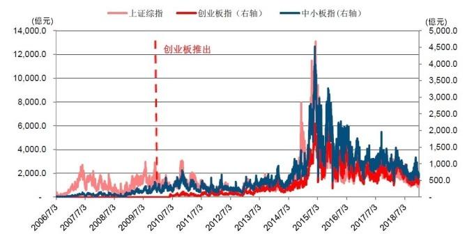 圖: 中信建設證券。中國各指數成交量變化。