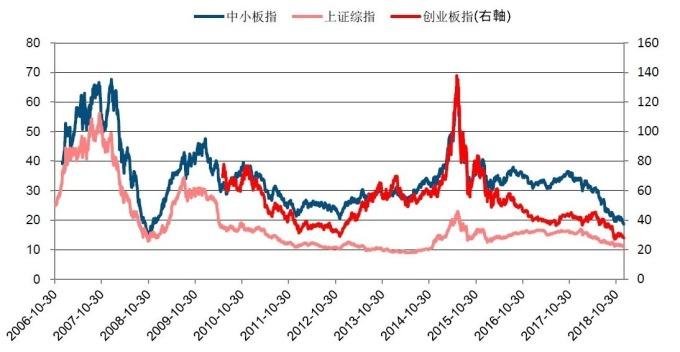 圖: 中信建設證券。中國各指數本益比變化。