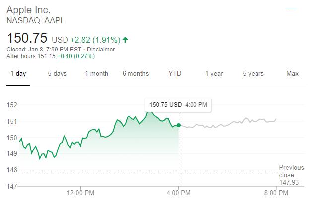 蘋果股價走勢(圖:谷歌)
