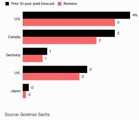 黑:高盛此前預估之債券殖利率目標點位 紅:高盛修正後之債券殖利率目標點位
