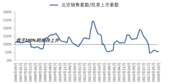 圖: 興業證券。去年 9 月份北京房市新政公布後,房市熱度冷卻,庫存上升。