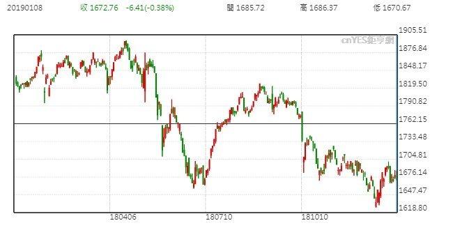 馬來西亞股市日線走勢圖