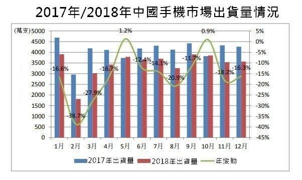 資料來源:中國資訊通信研究院