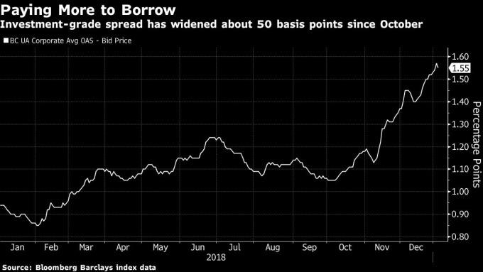 巴克萊投等債殖利率與同期美債殖利率利差 圖片來源:Bloomberg