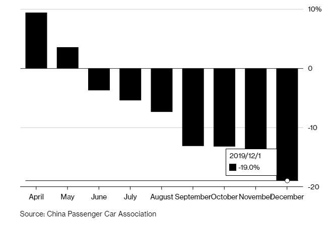 中國車市明顯走弱。(圖:翻攝自 Bloomberg)
