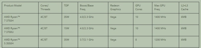 產量列表 / 圖:amd