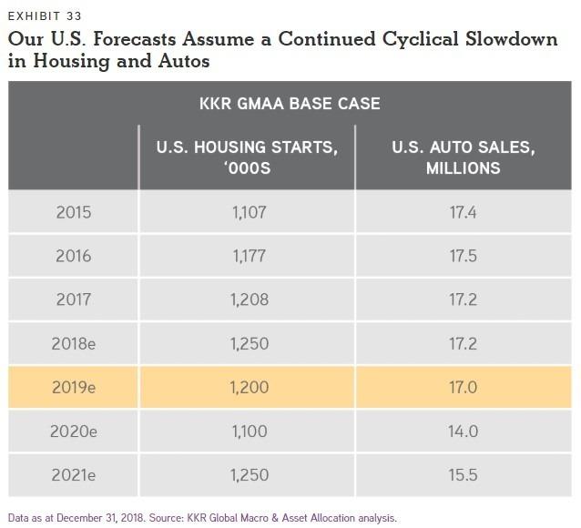 KKR 認為經濟會將放緩 / 圖:KKR