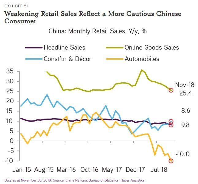 中國消費者更謹慎 / 圖:KKR