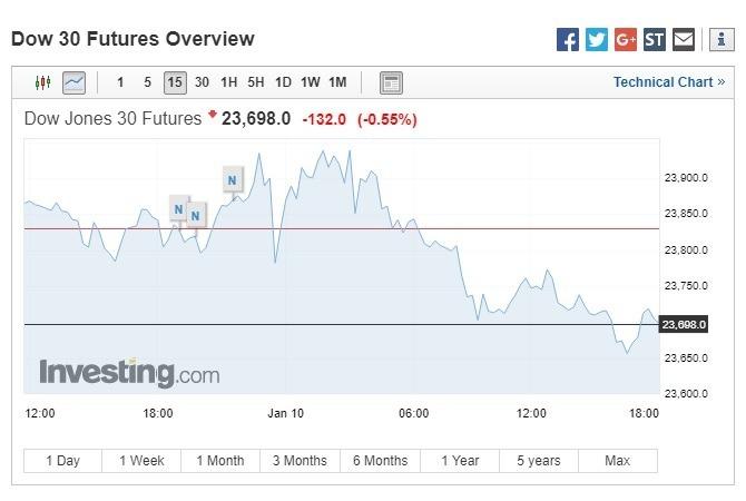 週四美股盤前,道瓊期指下跌。(圖:翻攝自Investing.com)