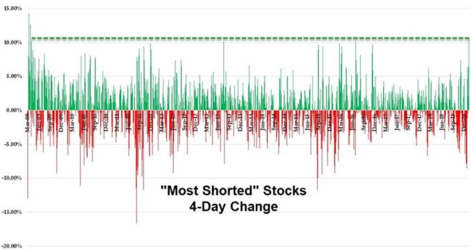過去四日,被做空最多的股票創下2009年三月來最大漲幅(圖:ZeroHedge)