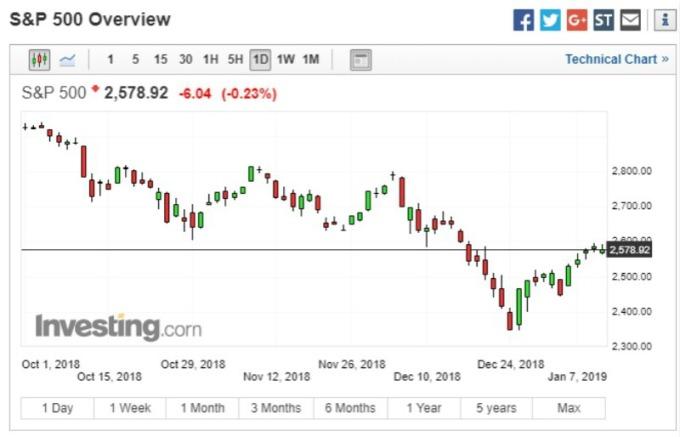 S&P 500 指數圖。(圖:investing)