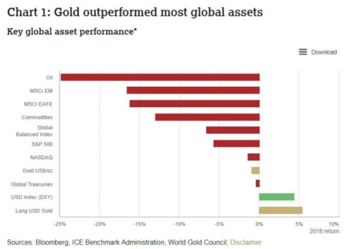 2018 年黃金回報表現優於其他資產。(翻攝自:WGC)