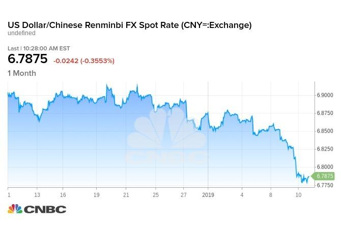 美元兌人民幣匯率一個月走勢圖