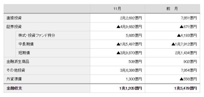 日本2018年11月國際收支金融帳 (圖:翻攝自日本財務省官網)