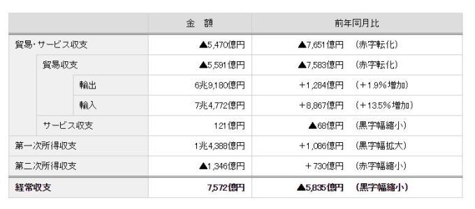 日本2018年11月國際收支經常帳 (圖:翻攝自日本財務省官網)