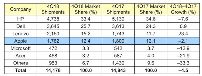 4Q18美國地區PC供應商單位出貨量預估(圖:macrumors)