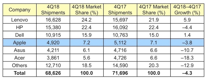 4Q18全球PC供應商單位出貨量預估(圖:macrumors)