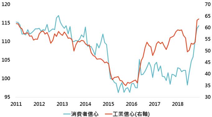 資料來源:Bloomberg,「鉅亨買基金」整理;資料日期: 2019/1/9。此資料僅為歷史數據模擬回測,不為未來投資獲利之保證,在不同指數走勢、比重與期間下,可能得到不同數據結果。