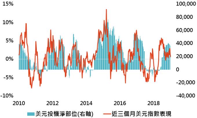 資料來源:Bloomberg,「鉅亨買基金」整理,採用指數如上表;資料日期:2019/1/9。此資料僅為歷史數據模擬回測,不為未來投資獲利之保證,在不同指數走勢、比重與期間下,可能得到不同數據結果。