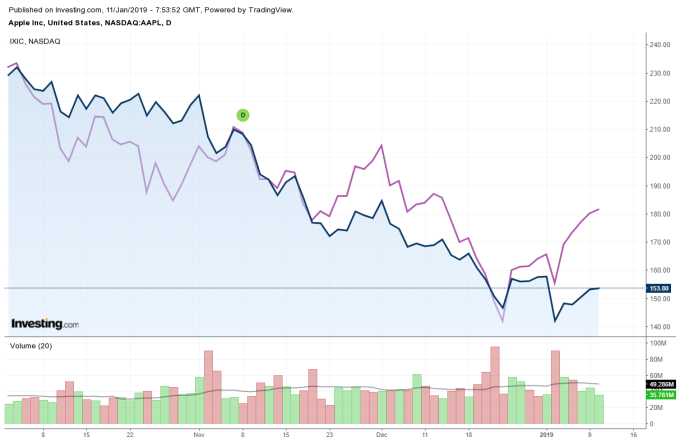 藍:蘋果股價日線走勢圖 紫:Nasdaq 日線走勢圖 圖片來源:investing.com