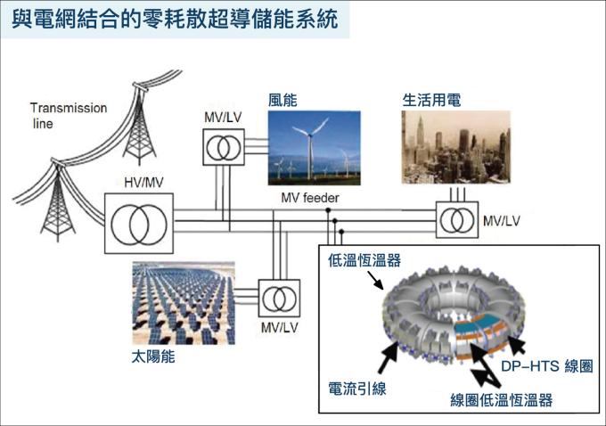 以超導材料繞成線圈的儲能器,運用零電阻的優勢,可以將再生能源發出多餘的電力儲存在裡面,需要時再拿出來使用。 資料來源│Why the wind industry should cheer superconductivity 圖說重製│柯旂、張語辰