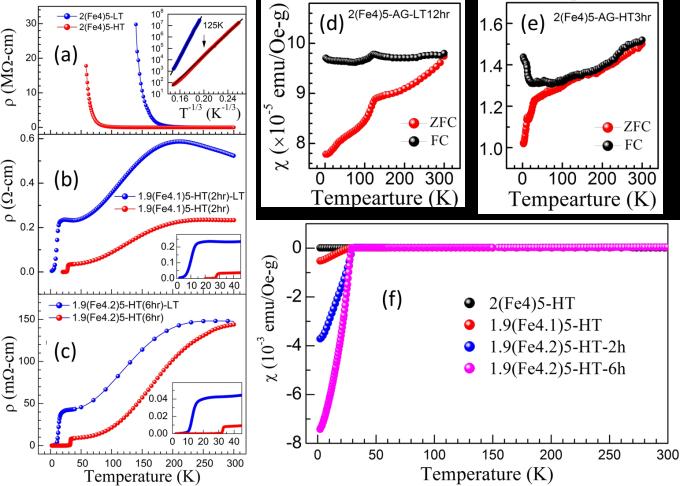 圖 (a) 為 K2Fe4Se5 的電阻與溫度關係圖,顯示鐵空位呈有序態時,材料在低溫呈現金屬至絶緣的轉變。藍色曲線是在攝氏 300 度退火的電阻率隨溫度變化圖。紅色曲線是相同樣品經過攝氏 750 度退火,顯示電阻率明顯下降。 圖 (b)(c) 為添加少量鐵的 K2Fe4+xSe5 (x=0.1, 0.2) 經高溫退火、並快速降溫材料的電阻與溫度關係圖,明顯在低溫呈現超導性(呈現零電阻狀態)。 圖 (d)(e)(f) 為樣品的磁化率與溫度關係。 (f) 明確顯示其抗磁性(超導性)之強弱與燒退火溫度的相關性。 資料來源│〈高溫超導的鐵器時代─從「銅基超導」到「鐵基超導」〉,作者:吳茂昆