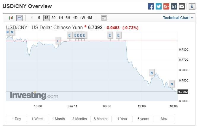 美元兌人民幣下跌。(圖:翻攝自Investing.com)