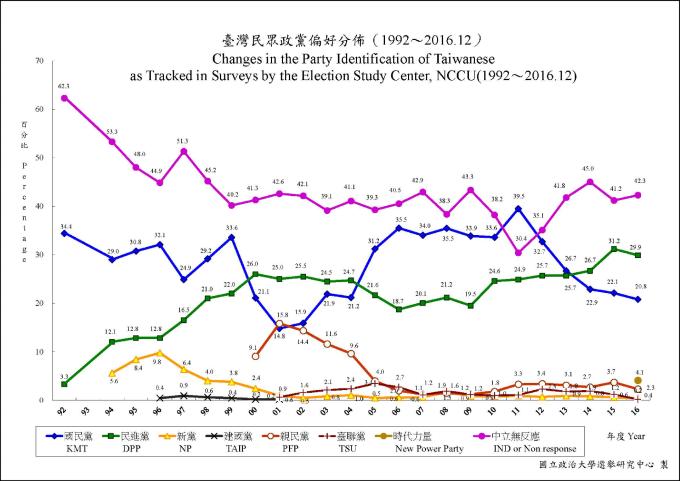 台灣民眾政黨偏好,隨著時代和環境不停變化。 資料來源│國立政治大學選舉研究中心重要政治態度分佈趨勢圖