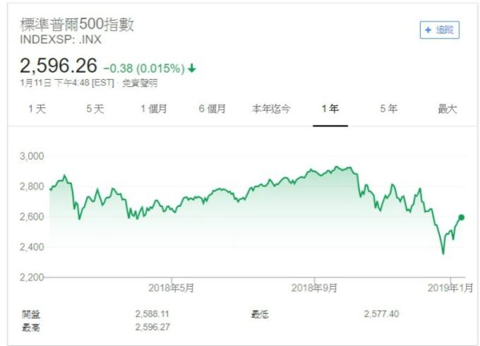 週五 (11 日) S&P 500 指數小幅收跌。